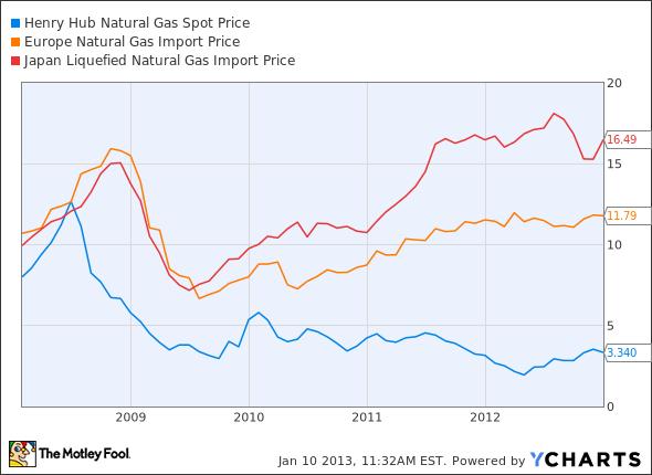 Natural Gas Europe Price